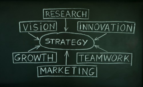 Create a brand blueprint
