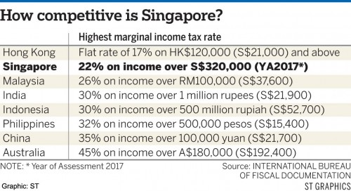 Singapore still a draw for top earners