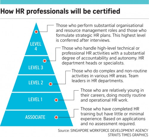 Move to certify HR professionals' skill levels